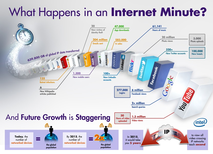 In an Internet Minute Everything Can Change by Cultivate Communications