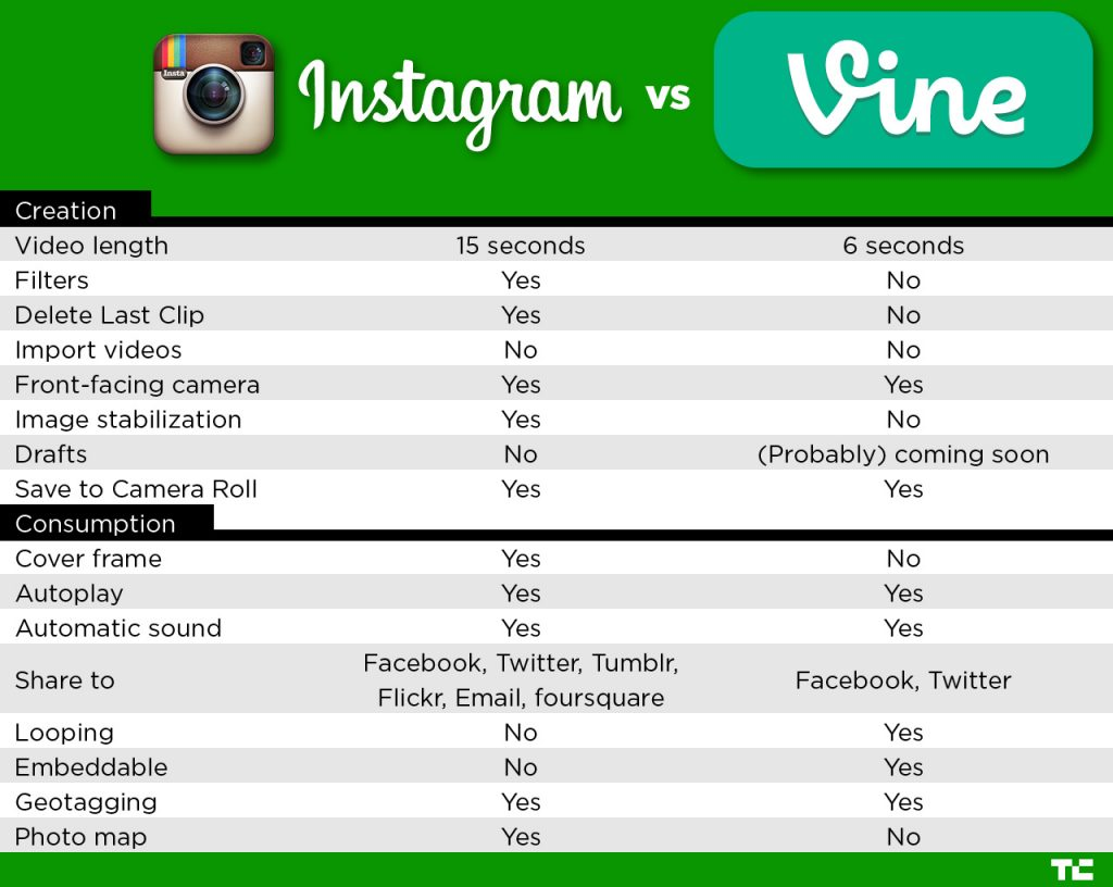Instagram vs. Vine by Cultivate Communications