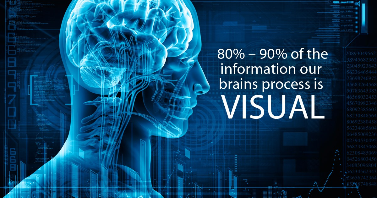 Research shows that 80% - 90% of the information our brains process is visual and that related images help us process information. Brain science aside, visuals are simply more appealing.