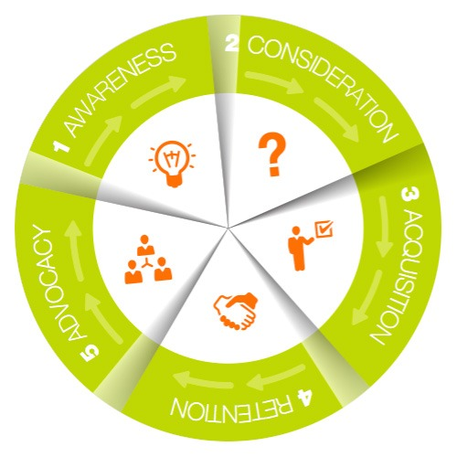 Growth Cycle Marketing: What's your new comprehensive marketing strategy for quantifiable business growth?