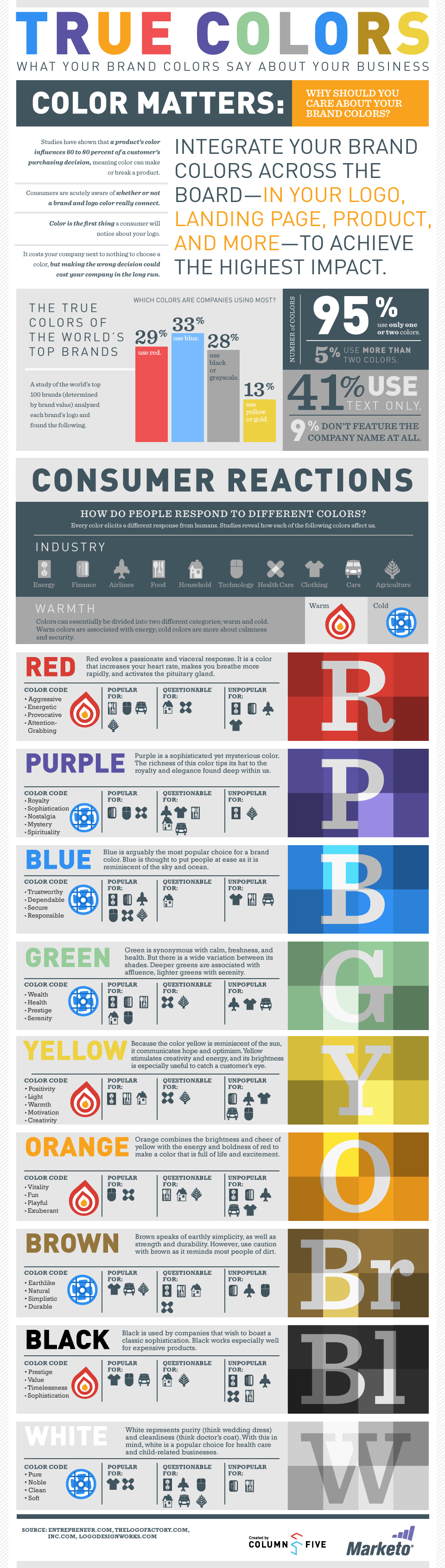 True Colors: What Your Brand Colors Say About Your Business [Marketo Infographic]