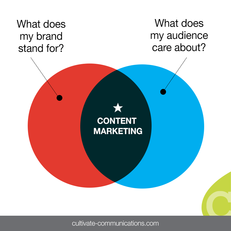 Content Marketing: Why & How to Create Great Content