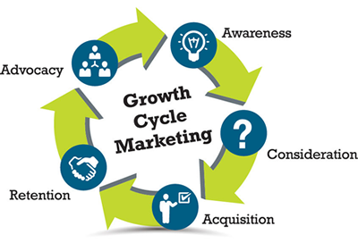 Growth Cycle Marketing